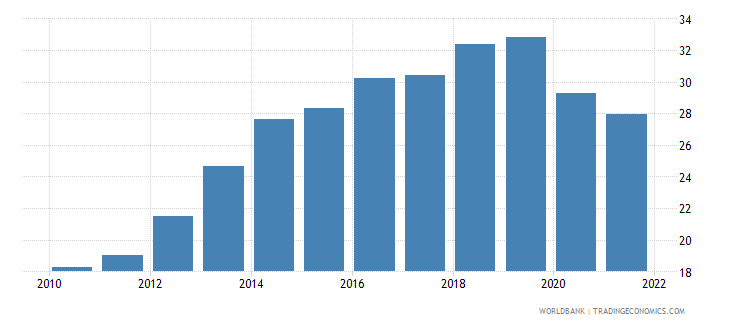 lithuania employment to population ratio ages 15 24 total percent wb data