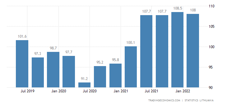 Lithuania Export Prices