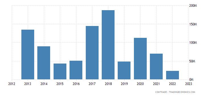 lithuania exports algeria