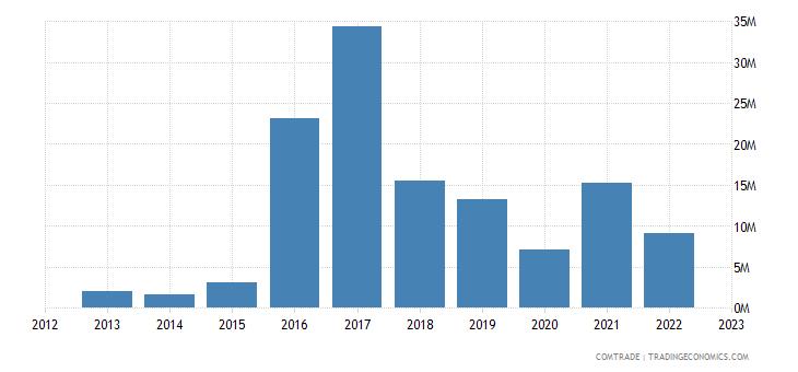 lithuania exports angola