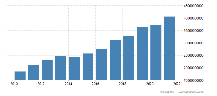 lithuania exports as a capacity to import constant lcu wb data
