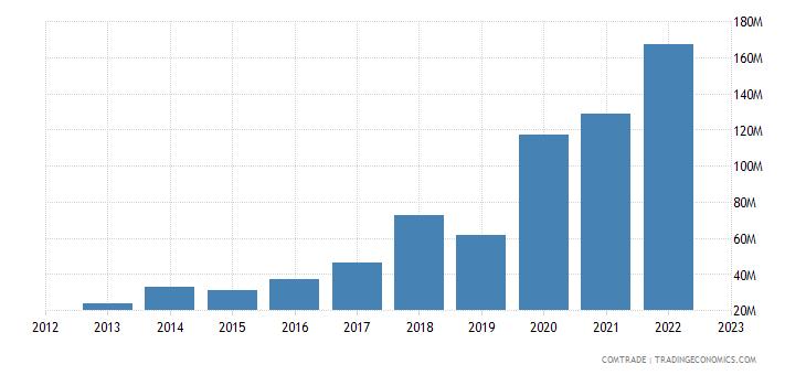lithuania exports australia