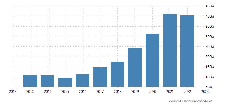 lithuania exports austria
