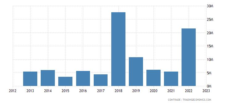 lithuania exports bangladesh