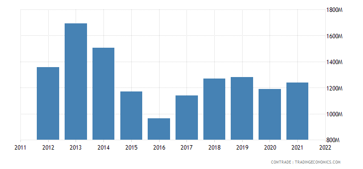 lithuania exports belarus