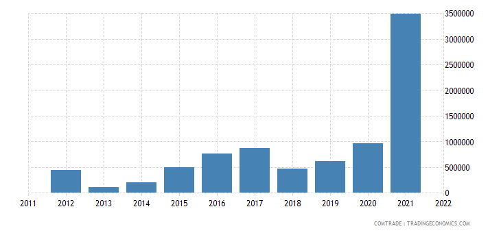lithuania exports bolivia