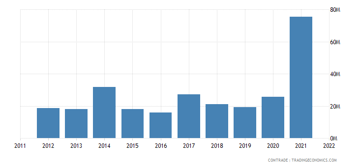 lithuania exports brazil