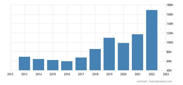 lithuania exports bulgaria