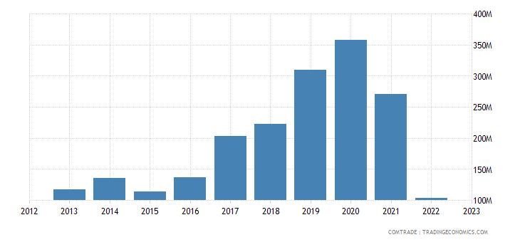 lithuania exports china