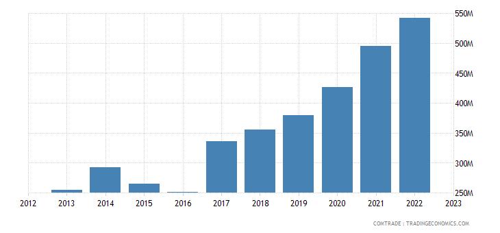 lithuania exports czech republic