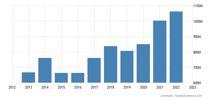 lithuania exports denmark
