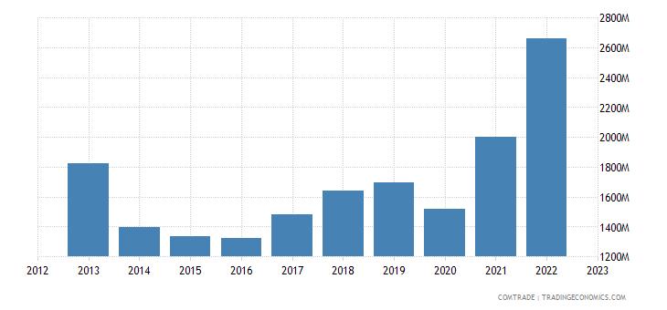 lithuania exports estonia