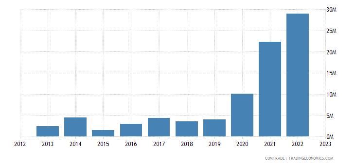 lithuania exports ghana