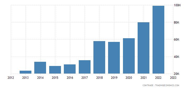 lithuania exports greece
