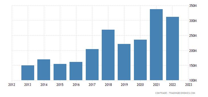 lithuania exports hungary