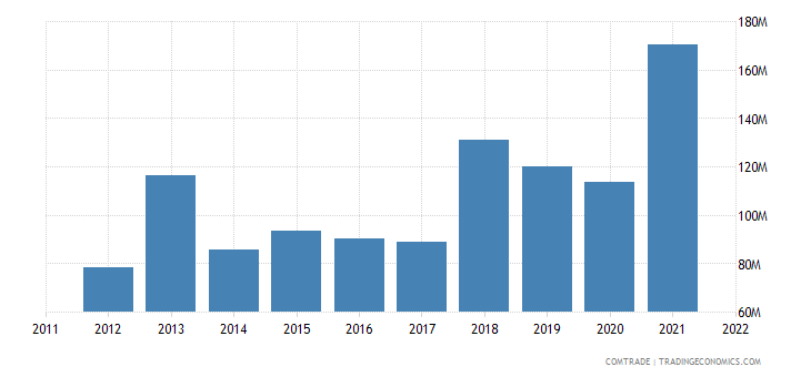 lithuania exports ireland