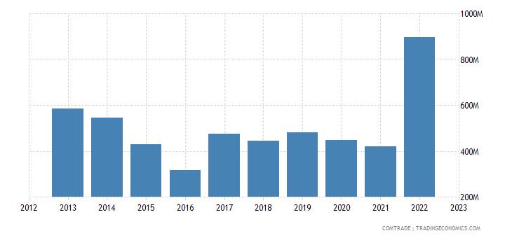 lithuania exports kazakhstan