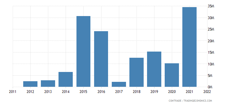 lithuania exports kenya