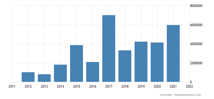 lithuania exports macedonia