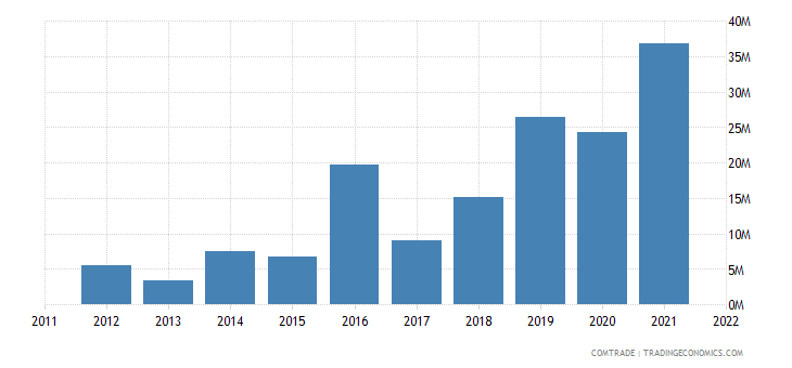 lithuania exports malaysia