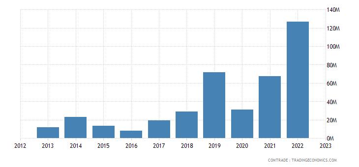 lithuania exports morocco