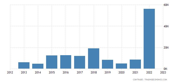 lithuania exports mozambique