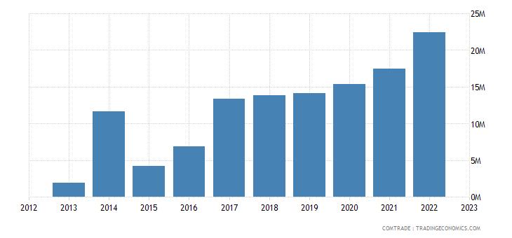 lithuania exports new zealand