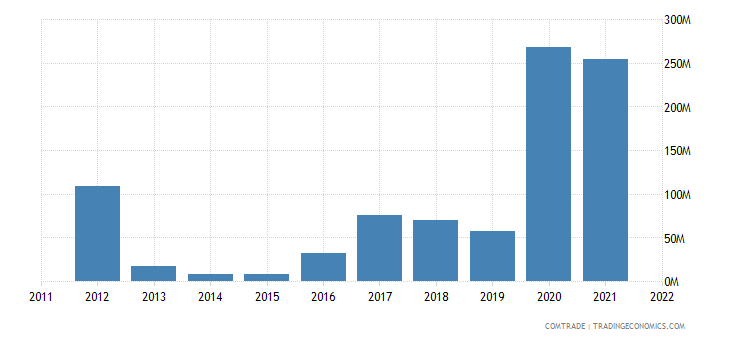 lithuania exports nigeria