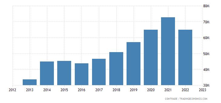 lithuania exports norway plastics