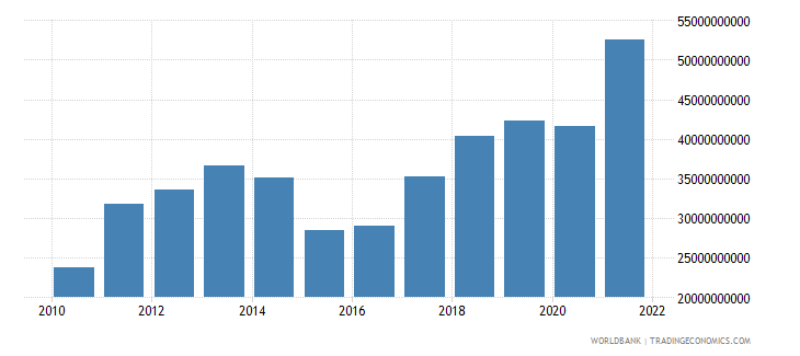lithuania exports of goods and services bop us dollar wb data