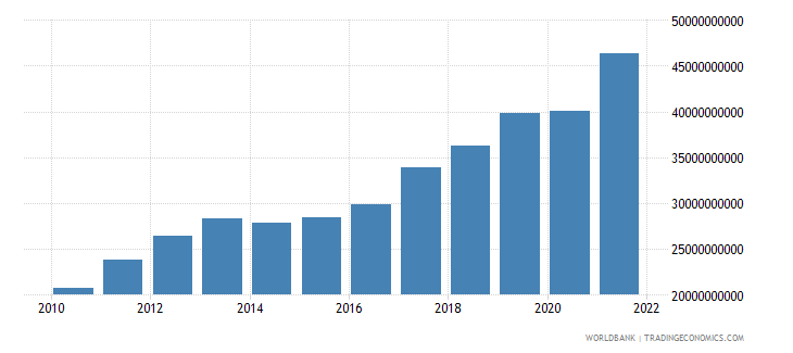 lithuania exports of goods and services constant 2000 us dollar wb data