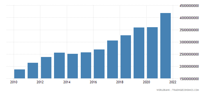 lithuania exports of goods and services constant lcu wb data