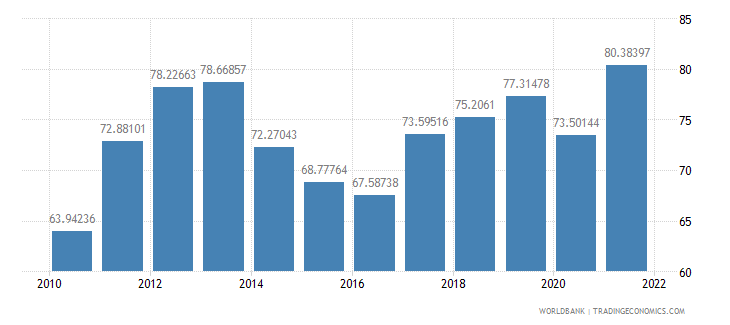 lithuania exports of goods and services percent of gdp wb data