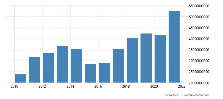 lithuania exports of goods and services us dollar wb data