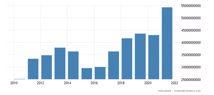 lithuania exports of goods services and income bop us dollar wb data