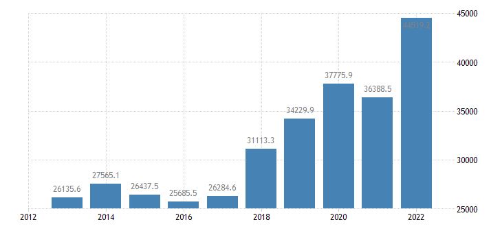 lithuania exports of goods services eurostat data