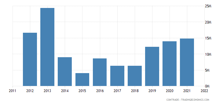 lithuania exports pakistan
