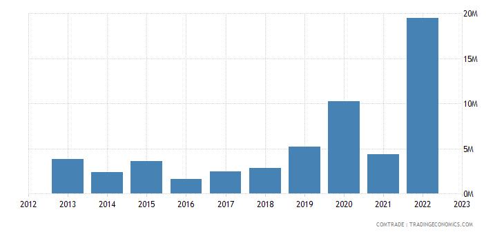 lithuania exports peru
