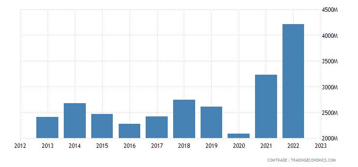 lithuania exports poland