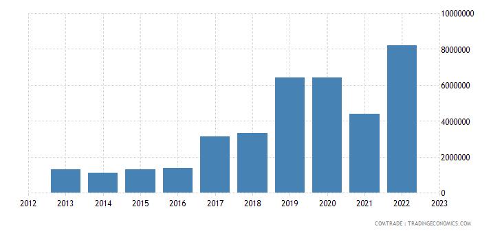 lithuania exports qatar