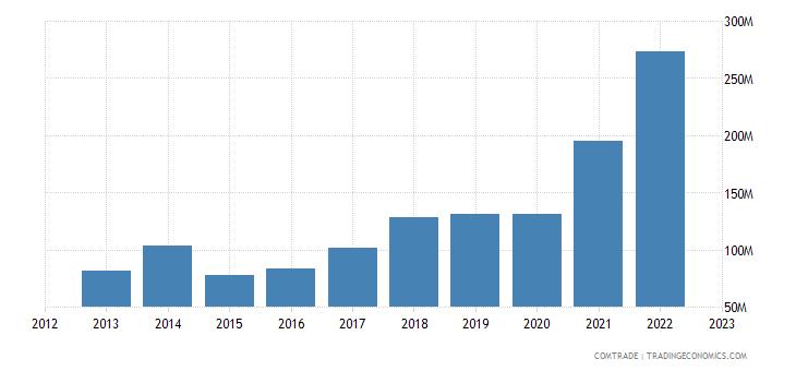 lithuania exports romania
