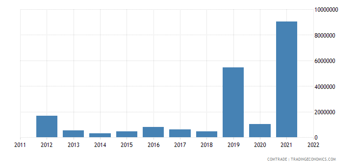 lithuania exports rwanda