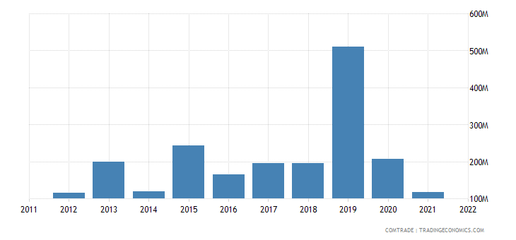 lithuania exports saudi arabia