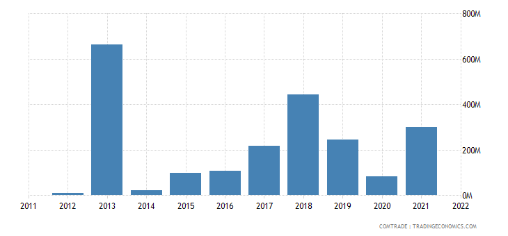 lithuania exports singapore