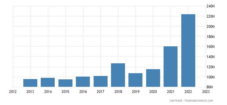 lithuania exports slovakia