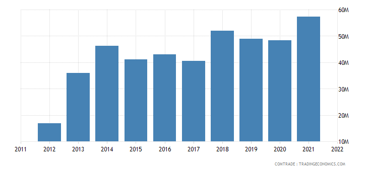 lithuania exports slovenia
