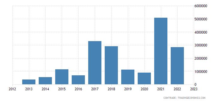 lithuania exports sri lanka