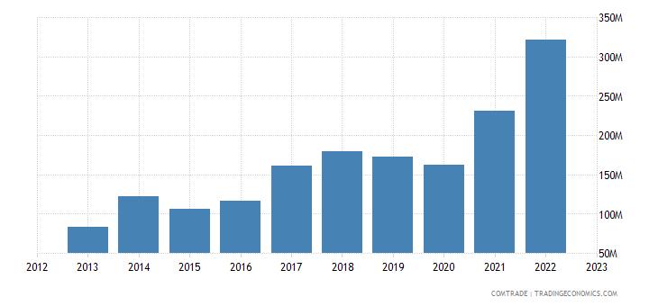 lithuania exports switzerland
