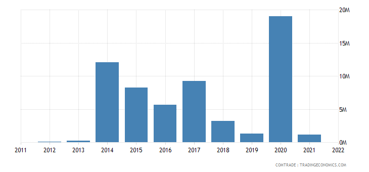 lithuania exports tanzania