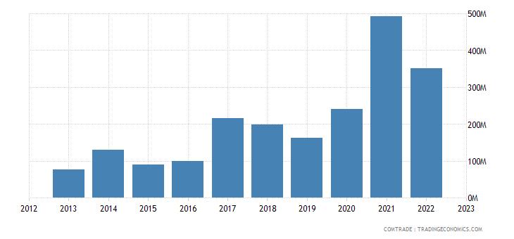 lithuania exports turkey iron steel